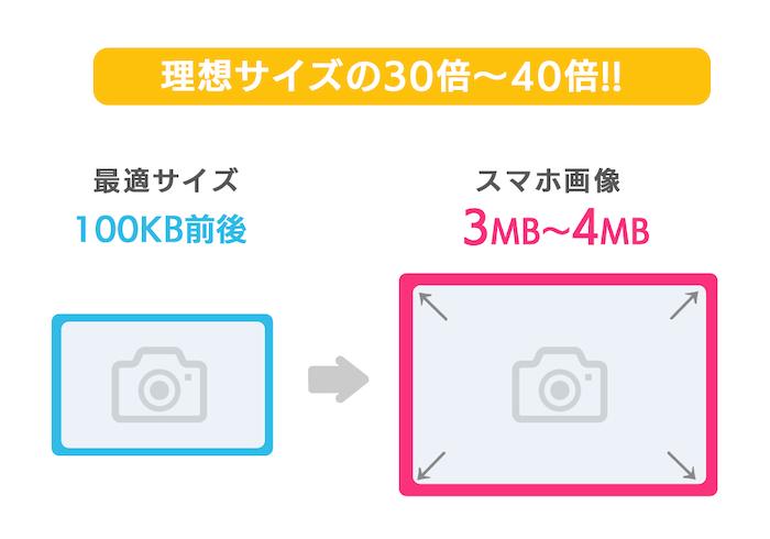 <!-- wp:paragraph --> <p>ブログへアップする理想の画像のサイズは100KB(キロバイト)前後。特にスマホでサクサク快適に表示させたいのなら100KB以下にしたいところ。</p> <!-- /wp:paragraph -->  <!-- wp:paragraph --> <p>ところがスマートフォンで撮影した画像のサイズは3〜4MB(メガバイト)にもなります。これは理想の画像サイズの30倍〜40倍にもなります。</p> <!-- /wp:paragraph -->