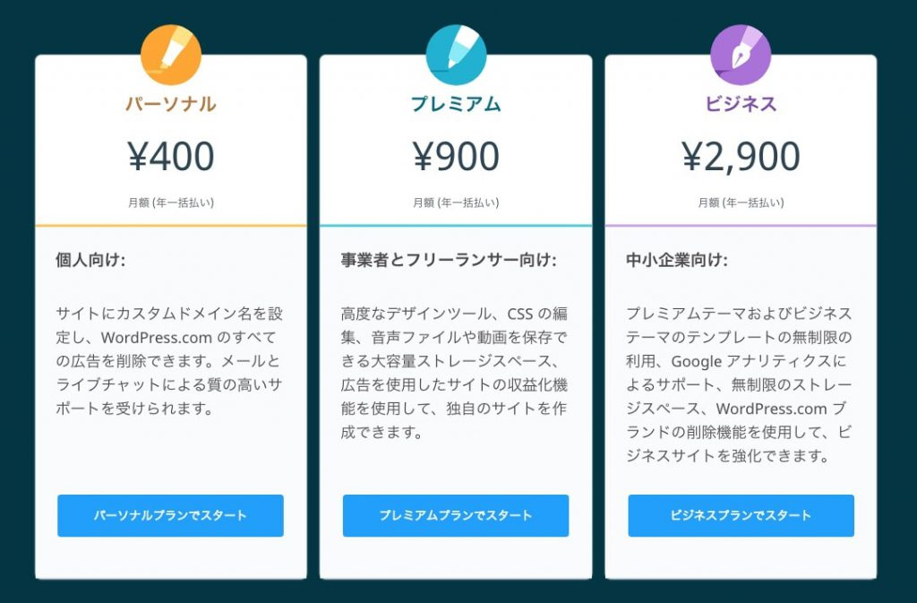WordPress 「.com」と「.org」 両者の違い・料金表