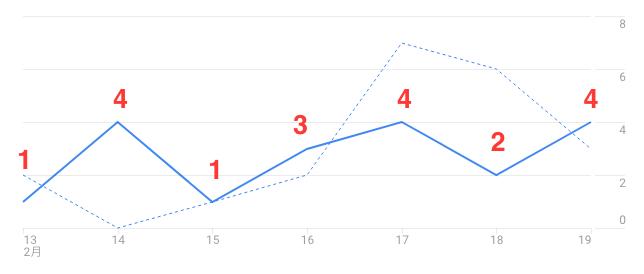 次にGoogleアナリティクスで見たアクセス数がこちら。