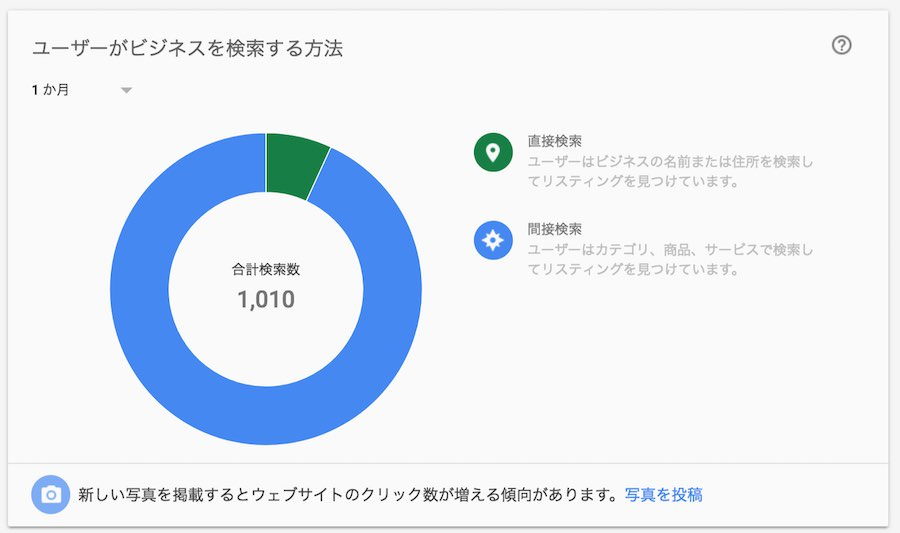 Gooleマイビジネスでユーザーがビジネスを検索する方法