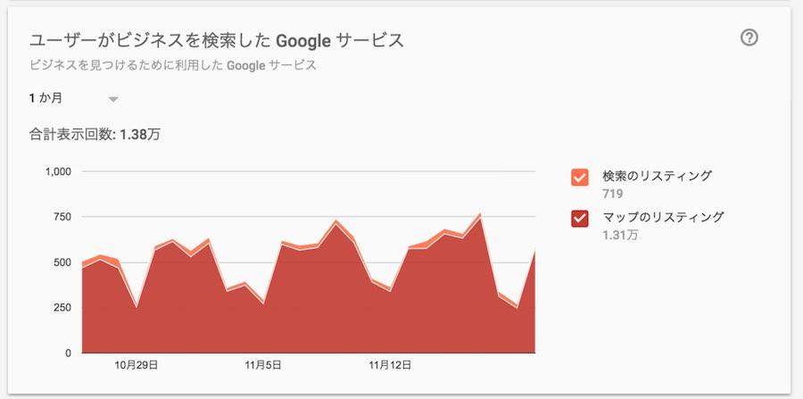 Gooleマイビジネスーユーザーがビジネスを検索したGoogleサービス