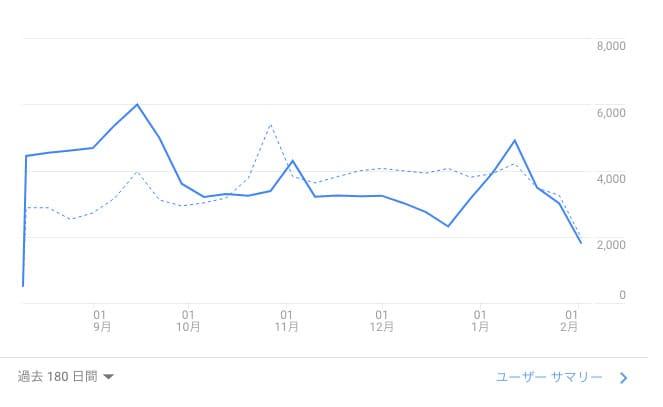 下のグラフは山梨でショップを運営しているお店のアクセスデータです。(許可をいただいて掲載しております)