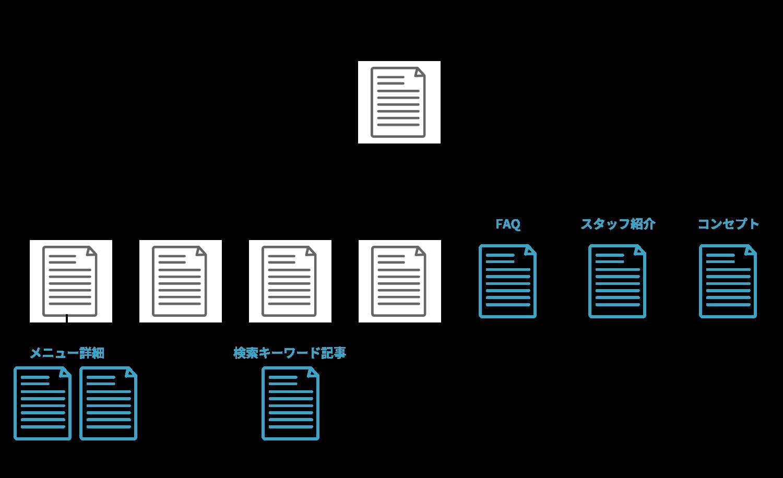 ホームページ作成方法ステップ2