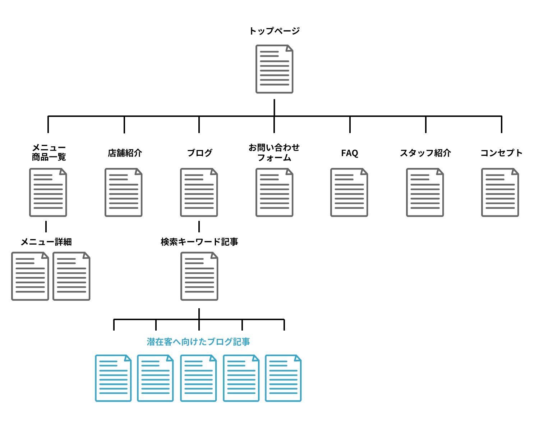 ホームページ作成方法ステップ3