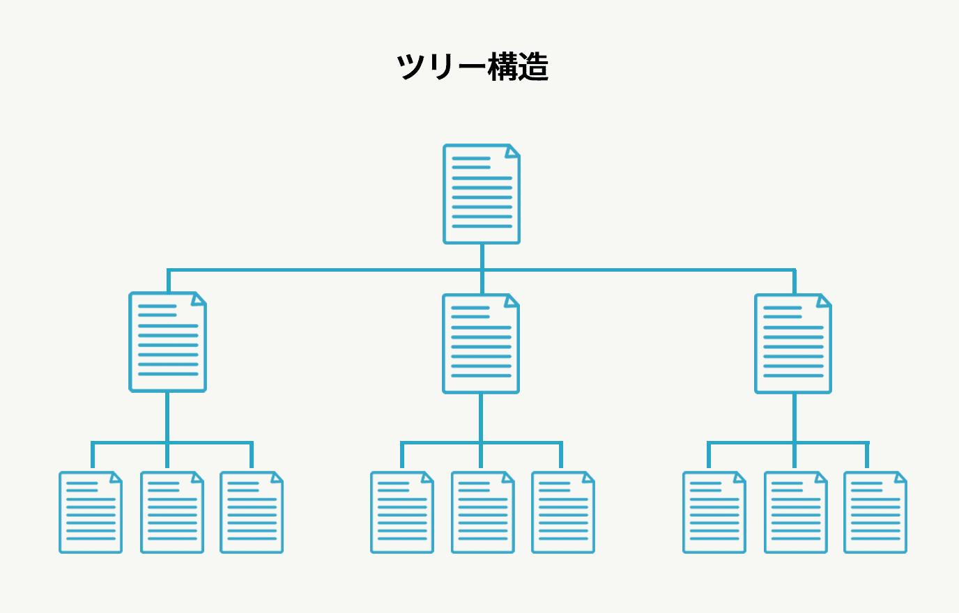 ホームページのツリー階層構造
