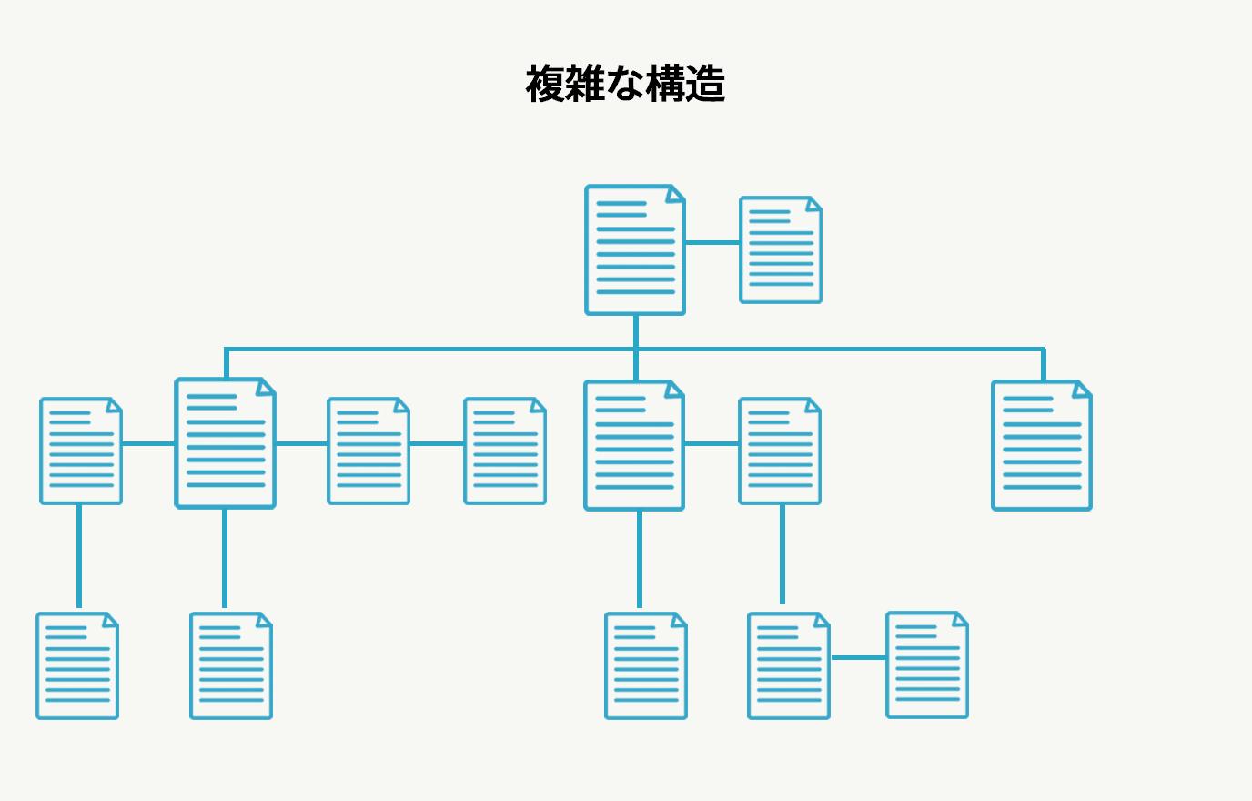 ホームページの複雑な階層構造