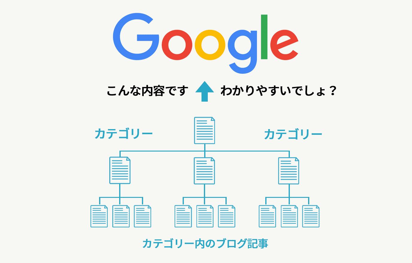 ホームページの階層構造をGoogleへ知らせる