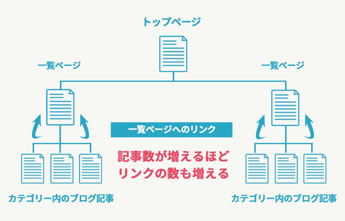 ホームページの階層構造イラスト